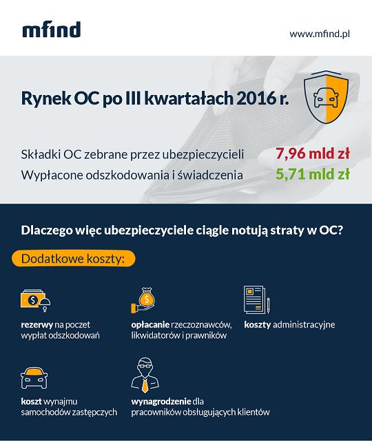 Dlaczego ubezpieczyciele notują straty w OC - infografika mfind