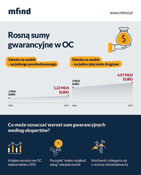 Rosną sumy gwarancyjne w OC - infografika mfind