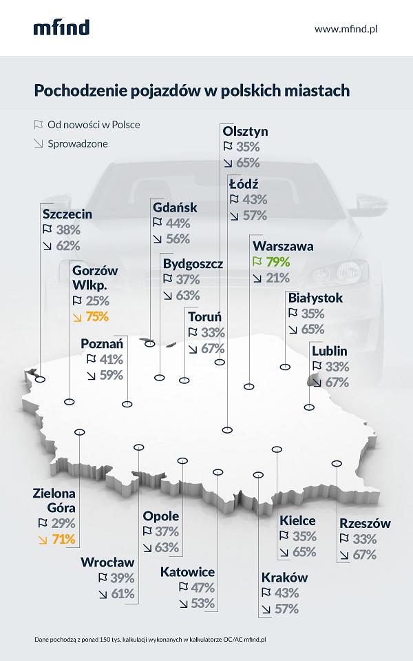 Pochodzenie pojazdów w polskich miastach - infografika mfind