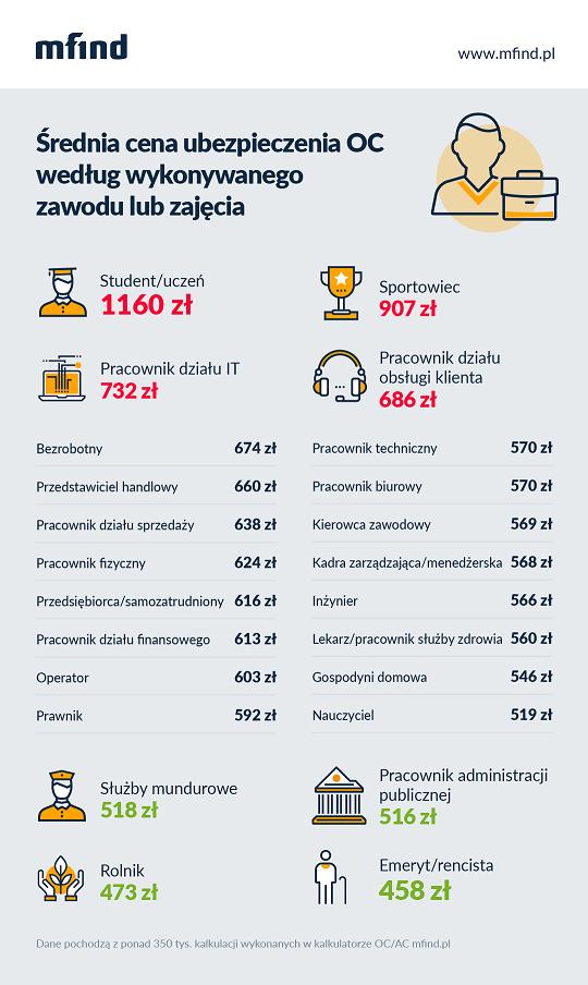 Ceny OC według zawodu i zajęcia - infografika mfind