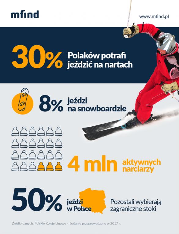 Ilu Polaków jeździ na nartach